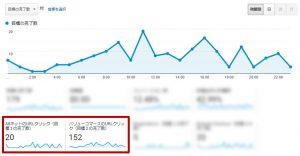 特定の外部URLがクリックされた回数をGoogleAnalyticsで計測する設定方法