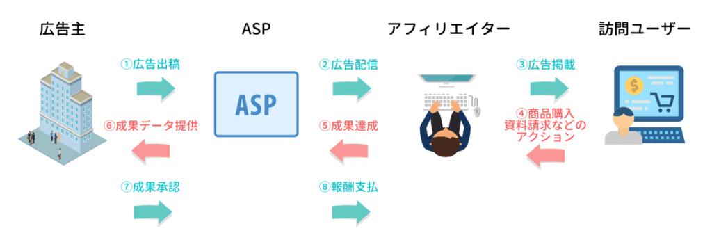 アフィリエイト広告(ASP)の仕組み